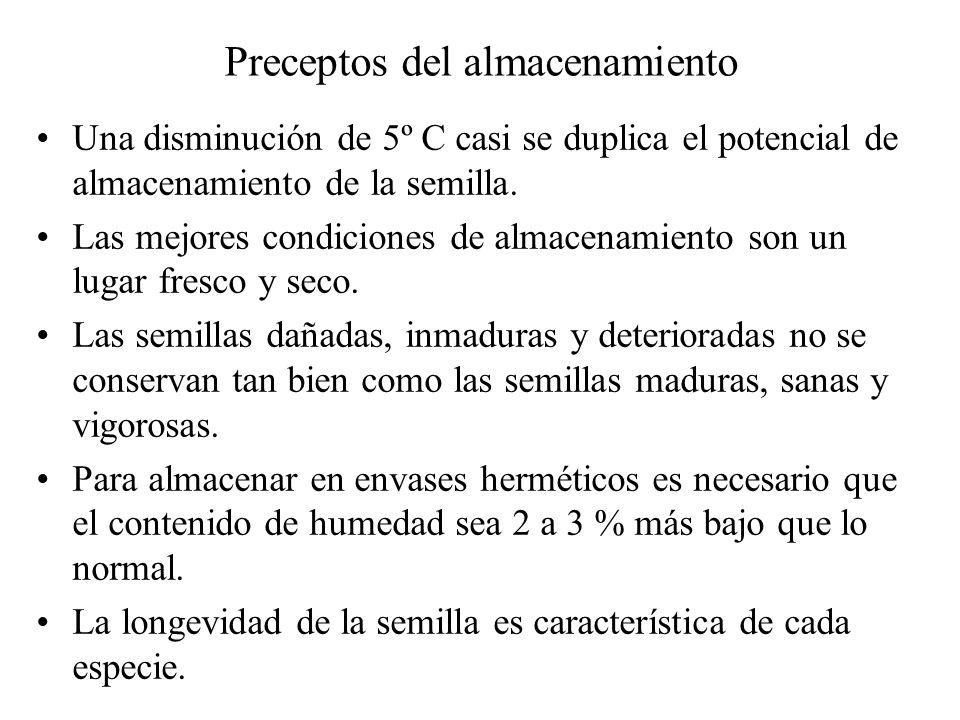 Preceptos del almacenamiento Una disminución de 5º C casi se duplica el potencial de almacenamiento de la semilla. Las mejores condiciones de almacena