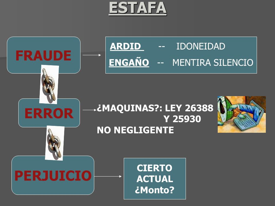 ESTAFA FRAUDE ERROR PERJUICIO ARDID -- IDONEIDAD ENGAÑO -- MENTIRA SILENCIO ¿MAQUINAS?: LEY 26388 Y 25930 NO NEGLIGENTE CIERTO ACTUAL ¿Monto?