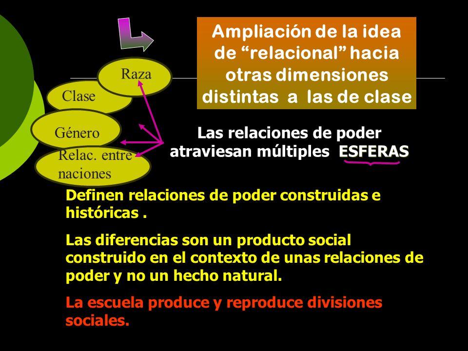 Ampliación de la idea de relacional hacia otras dimensiones distintas a las de clase ESFERAS Las relaciones de poder atraviesan múltiples ESFERAS Clas