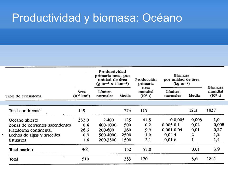 Productividad y biomasa: Océano