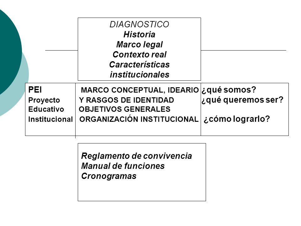 DIAGNOSTICO Historia Marco legal Contexto real Características institucionales PEI MARCO CONCEPTUAL, IDEARIO ¿qué somos? Proyecto Y RASGOS DE IDENTIDA