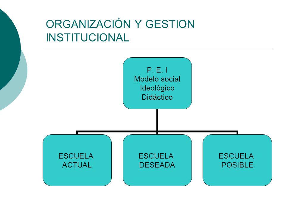 ORGANIZACIÓN Y GESTION INSTITUCIONAL P. E. I Modelo social Ideológico Didáctico ESCUELA ACTUAL ESCUELA DESEADA ESCUELA POSIBLE