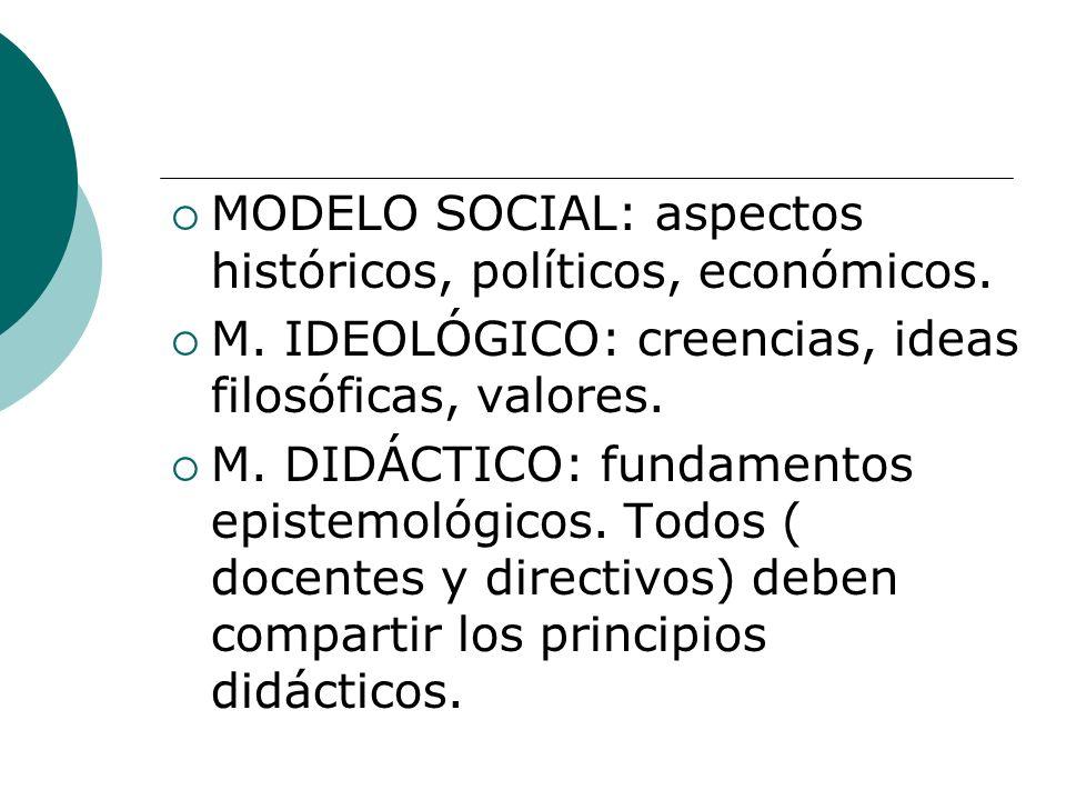 MODELO SOCIAL: aspectos históricos, políticos, económicos. M. IDEOLÓGICO: creencias, ideas filosóficas, valores. M. DIDÁCTICO: fundamentos epistemológ