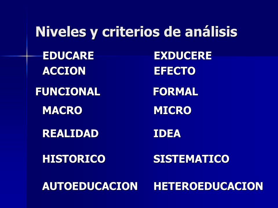 Niveles y criterios de análisis FUNCIONAL FORMAL MACROMICRO REALIDADIDEA HISTORICOSISTEMATICO AUTOEDUCACIONHETEROEDUCACION ACCIONEFECTO EDUCAREEXDUCER