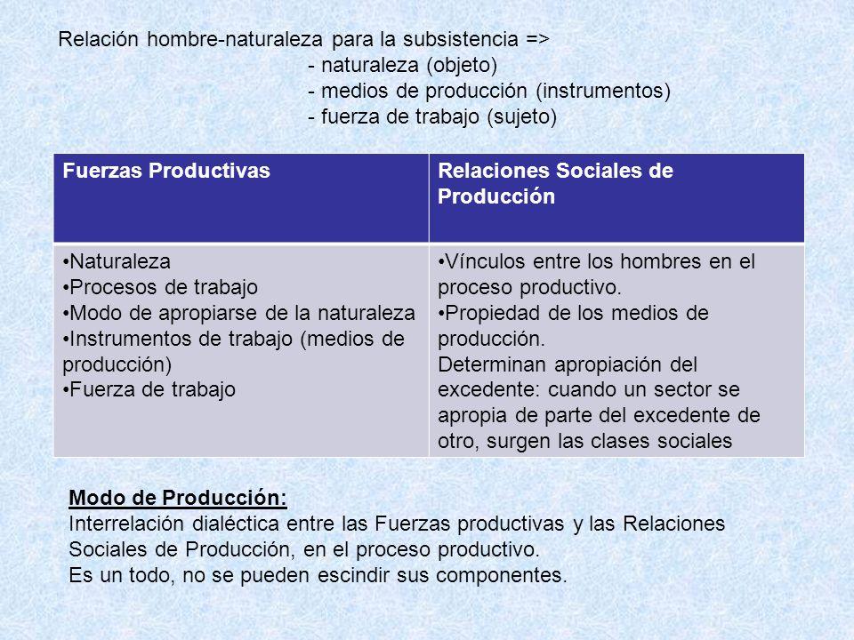 Relación hombre-naturaleza para la subsistencia => - naturaleza (objeto) - medios de producción (instrumentos) - fuerza de trabajo (sujeto) Fuerzas Pr