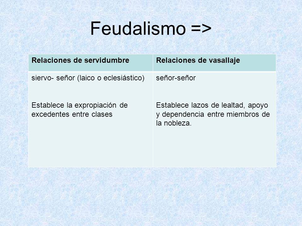 Feudalismo => Relaciones de servidumbreRelaciones de vasallaje siervo- señor (laico o eclesiástico) Establece la expropiación de excedentes entre clas