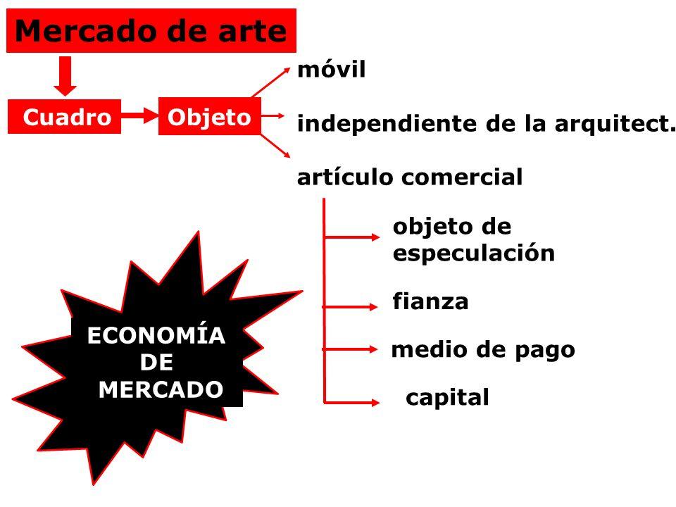 Mercado de arte Cuadro móvil independiente de la arquitect. artículo comercial objeto de especulación medio de pago capital fianza Objeto ECONOMÍA DE