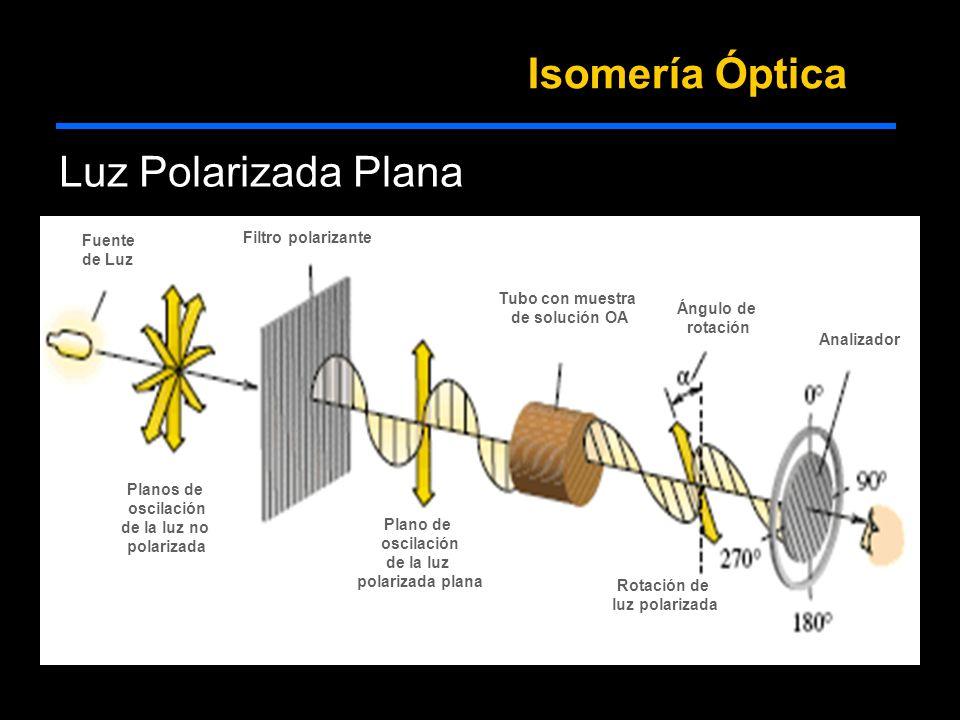 Fuente de Luz Planos de oscilación de la luz no polarizada Filtro polarizante Plano de oscilación de la luz polarizada plana Tubo con muestra de solución OA Rotación de luz polarizada Ángulo de rotación Analizador Isomería Óptica Luz Polarizada Plana