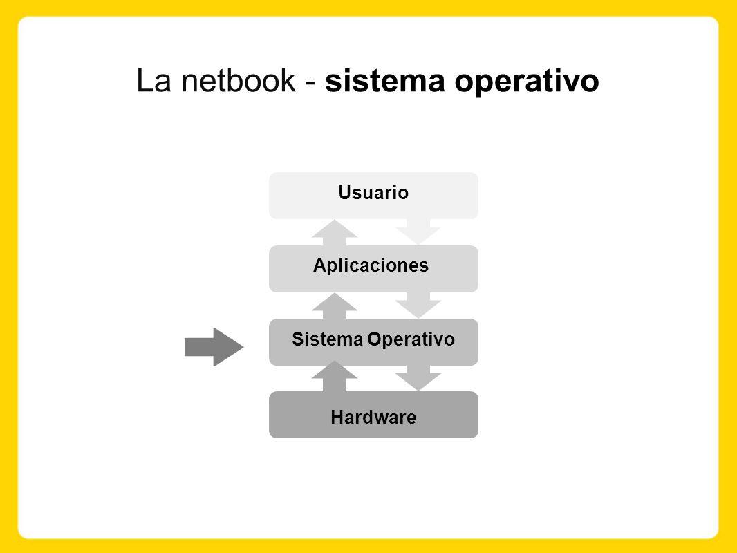 La netbook - sistema operativo Usuario Aplicaciones Sistema Operativo Hardware