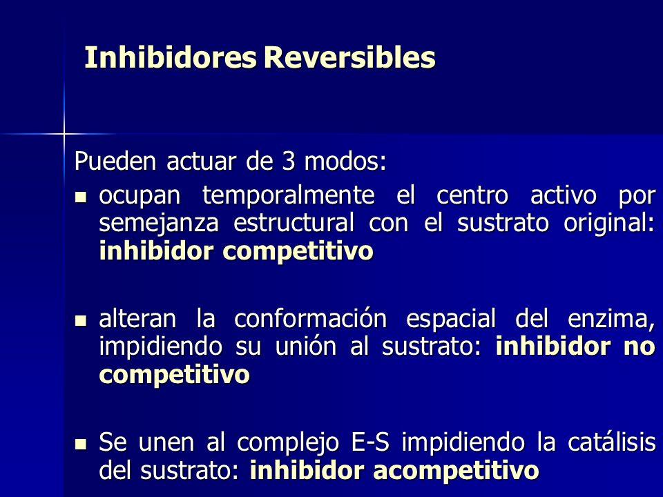 Inhibidores Reversibles Pueden actuar de 3 modos: ocupan temporalmente el centro activo por semejanza estructural con el sustrato original: inhibidor