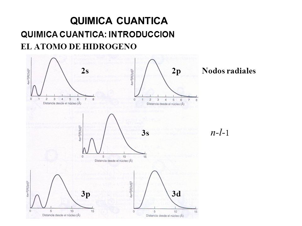 QUIMICA CUANTICA QUIMICA CUANTICA: INTRODUCCION EL ATOMO DE HIDROGENO 2s2pNodos radiales 3s n-l- 1 3p3d