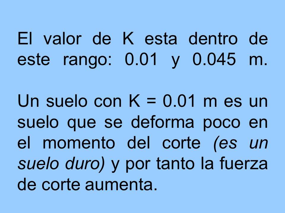 El valor de K esta dentro de este rango: 0.01 y 0.045 m. Un suelo con K = 0.01 m es un suelo que se deforma poco en el momento del corte (es un suelo