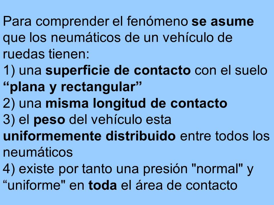 Para comprender el fenómeno se asume que los neumáticos de un vehículo de ruedas tienen: 1) una superficie de contacto con el suelo plana y rectangula