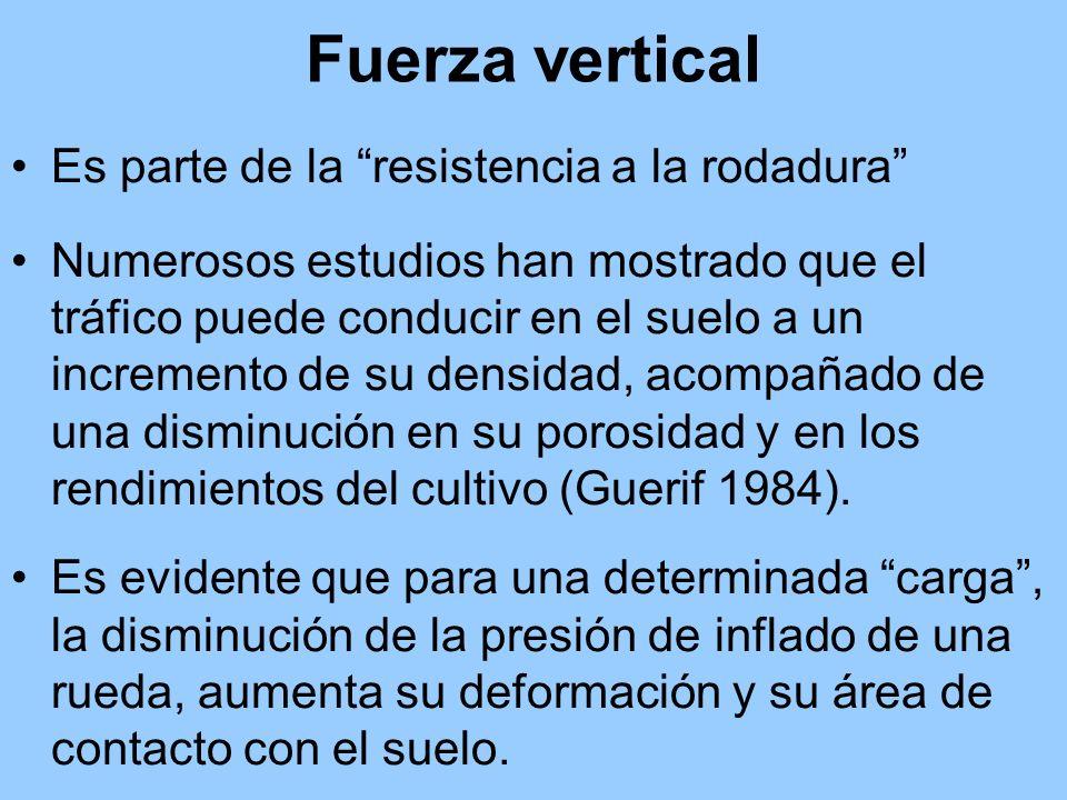 Fuerza vertical Es parte de la resistencia a la rodadura Numerosos estudios han mostrado que el tráfico puede conducir en el suelo a un incremento de