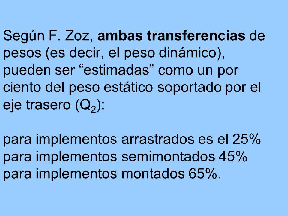Según F. Zoz, ambas transferencias de pesos (es decir, el peso dinámico), pueden ser estimadas como un por ciento del peso estático soportado por el e