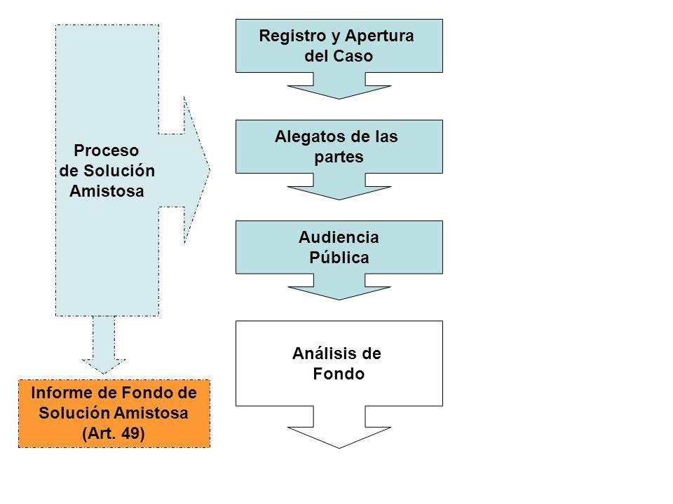 Registro y Apertura del Caso Alegatos de las partes Audiencia Pública Proceso de Solución Amistosa Análisis de Fondo Informe de Fondo de Solución Amis