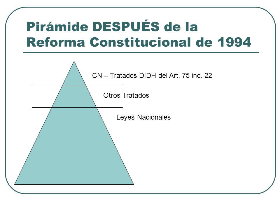 Pirámide DESPUÉS de la Reforma Constitucional de 1994 CN – Tratados DIDH del Art. 75 inc. 22 Otros Tratados Leyes Nacionales