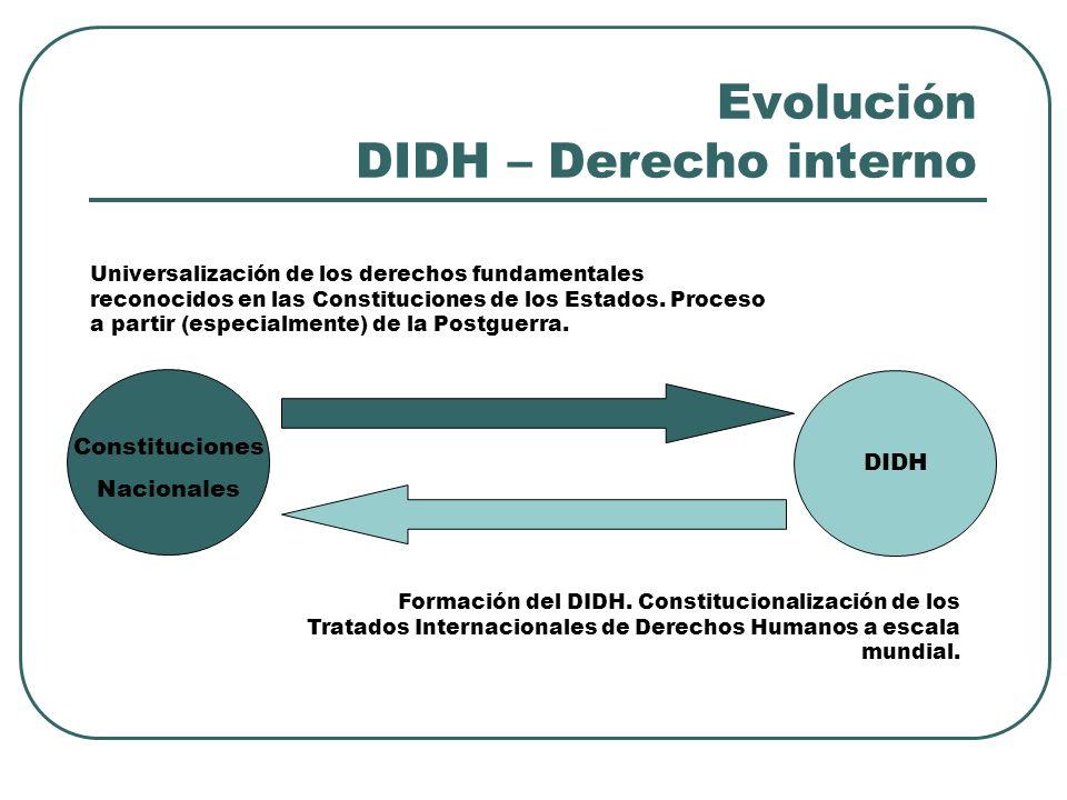 Evolución DIDH – Derecho interno Constituciones Nacionales DIDH Universalización de los derechos fundamentales reconocidos en las Constituciones de lo