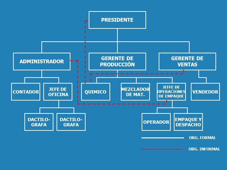 PRESIDENTE ADMINISTRADOR GERENTE DE PRODUCCIÓN GERENTE DE VENTAS CONTADOR JEFE DE OFICINA QUIMICO MEZCLADOR DE MAT. VENDEDOR JEFFE DE OPERACIONES DE E