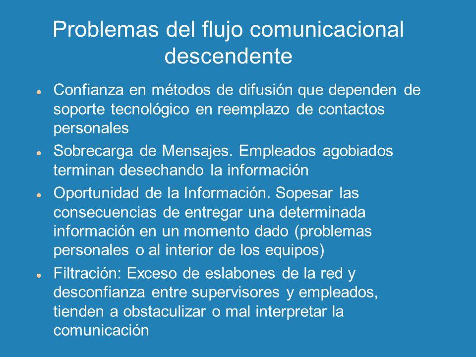 Problemas del flujo comunicacional descendente Confianza en métodos de difusión que dependen de soporte tecnológico en reemplazo de contactos personal