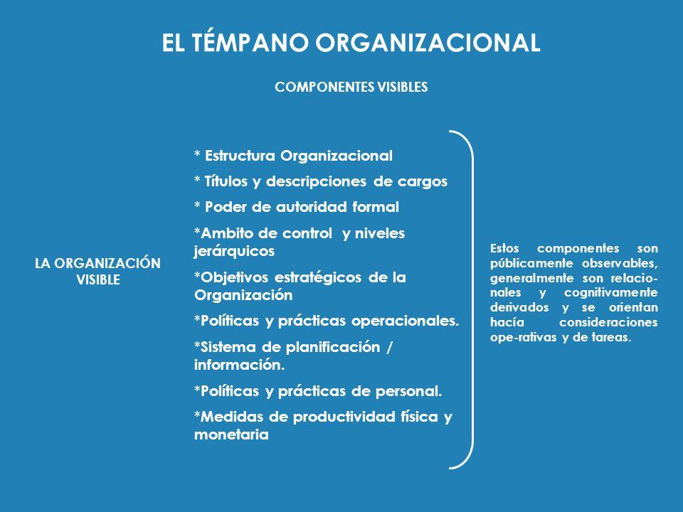 EL TÉMPANO ORGANIZACIONAL COMPONENTES VISIBLES * Estructura Organizacional * Títulos y descripciones de cargos * Poder de autoridad formal * Ambito de
