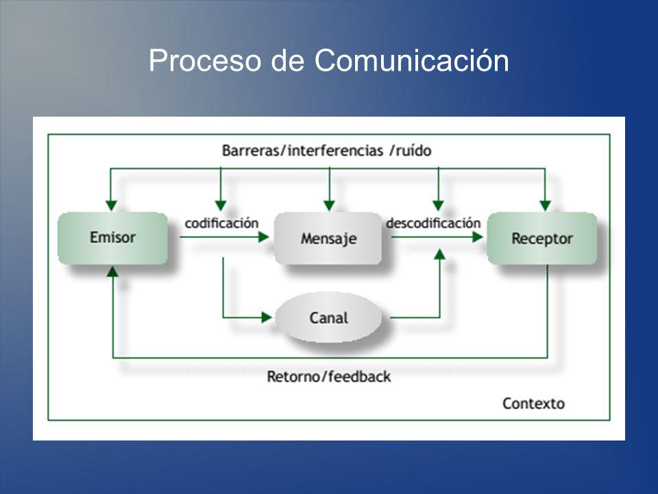 Funciones de la Comunicación Informativa: Tiene que ver con la transmisión y recepción de la información.
