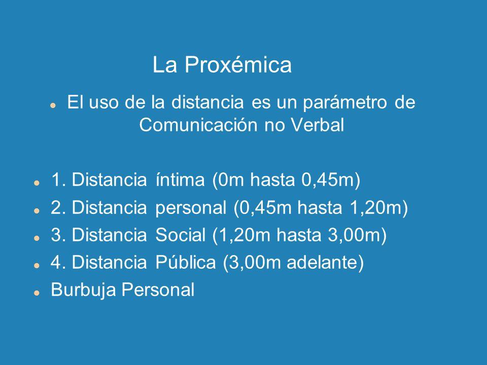 La Proxémica El uso de la distancia es un parámetro de Comunicación no Verbal 1. Distancia íntima (0m hasta 0,45m) 2. Distancia personal (0,45m hasta