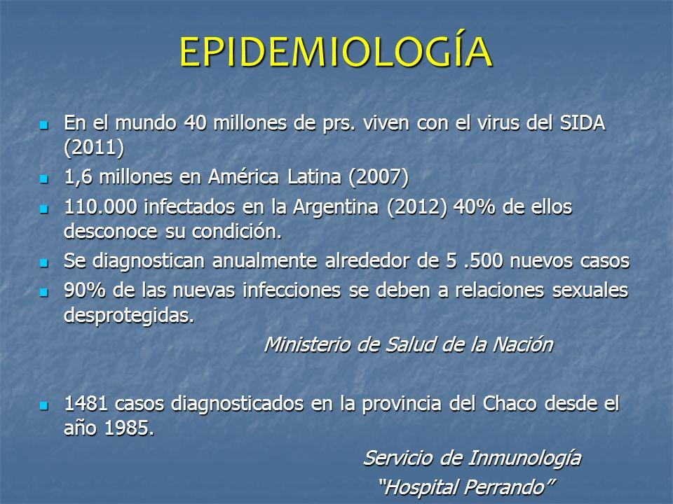 EPIDEMIOLOGÍA En el mundo 40 millones de prs. viven con el virus del SIDA (2011) En el mundo 40 millones de prs. viven con el virus del SIDA (2011) 1,