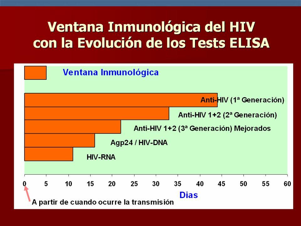 ELISA DE 4º GENERACIÓN Detectan tanto los anticuerpos generados contra el virus como así también las partículas virales (Ag p24) que se puedan encontr