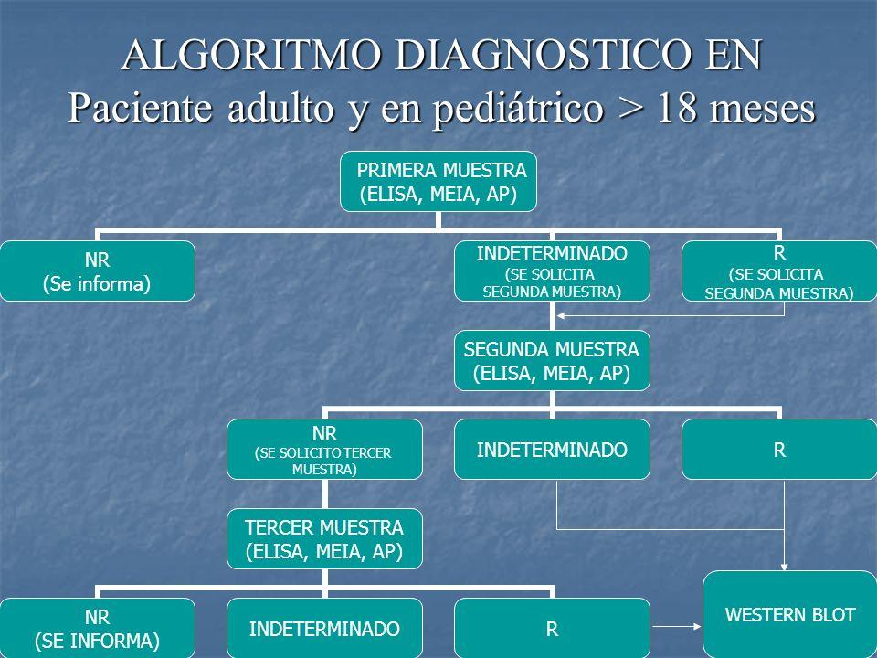 ALGORITMO DIAGNOSTICO EN Paciente adulto y en pediátrico > 18 meses PRIMERA MUESTRA (ELISA, MEIA, AP) NR (Se informa) INDETERMINADO (SE SOLICITA SEGUN