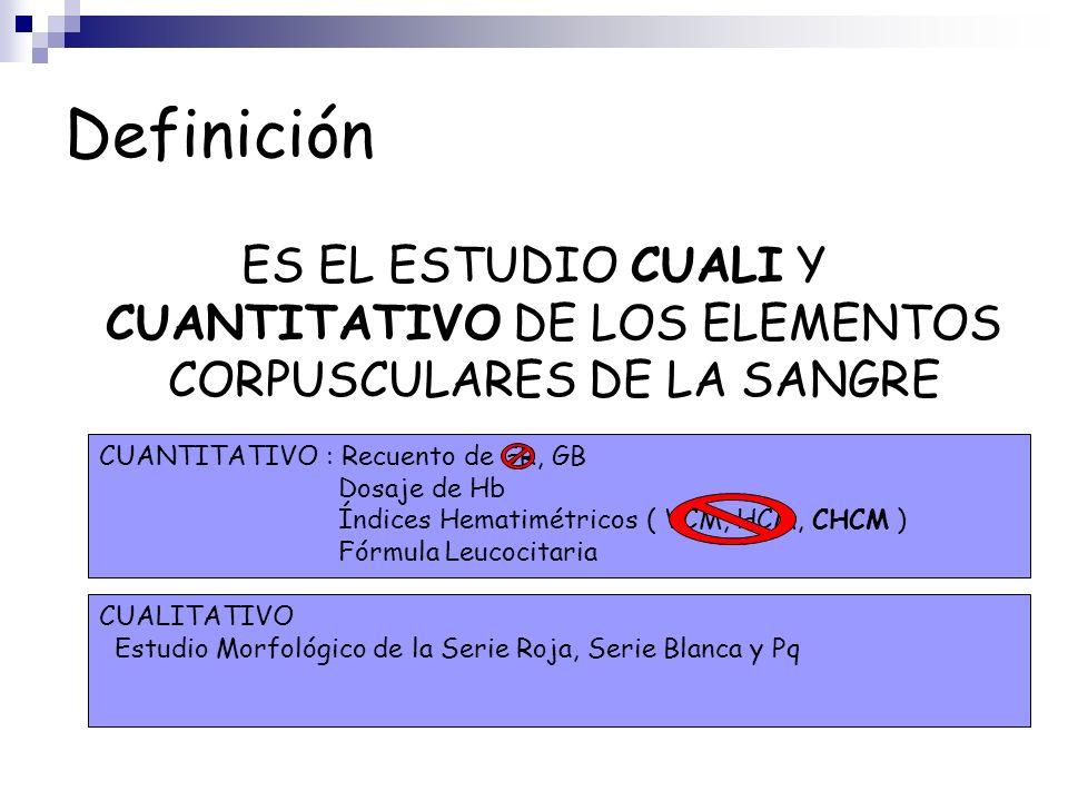 Definición ES EL ESTUDIO CUALI Y CUANTITATIVO DE LOS ELEMENTOS CORPUSCULARES DE LA SANGRE CUANTITATIVO : Recuento de GR, GB Dosaje de Hb Índices Hemat