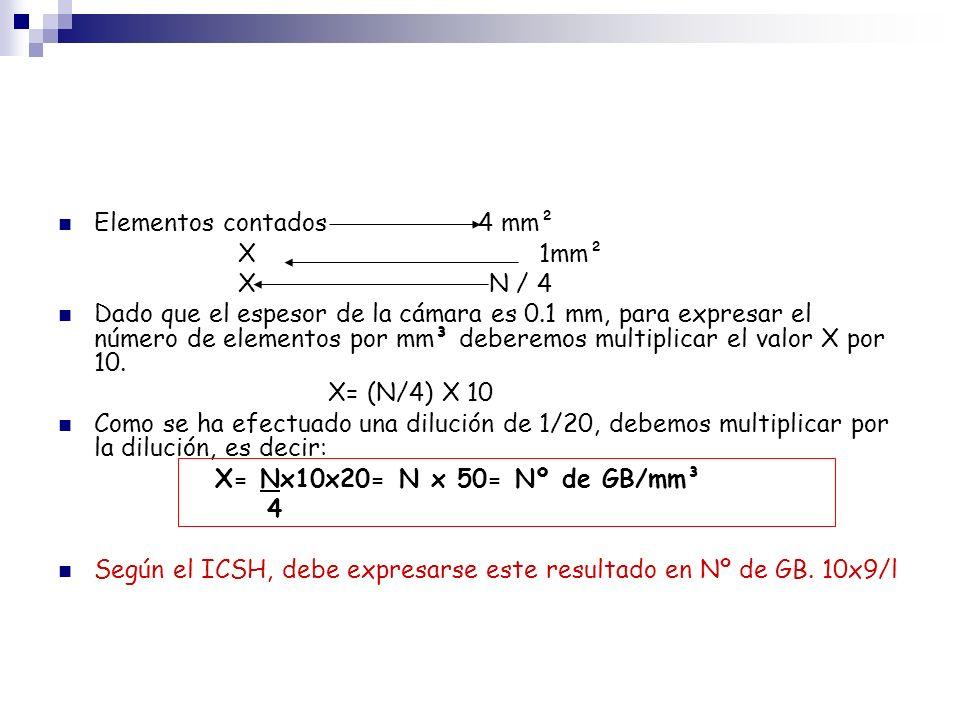 Elementos contados 4 mm² X 1mm² X N / 4 Dado que el espesor de la cámara es 0.1 mm, para expresar el número de elementos por mm³ deberemos multiplicar