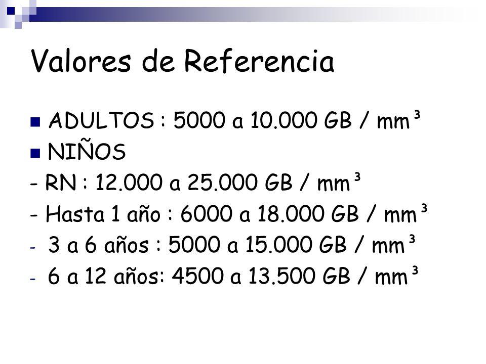 Valores de Referencia ADULTOS : 5000 a 10.000 GB / mm³ NIÑOS - RN : 12.000 a 25.000 GB / mm³ - Hasta 1 año : 6000 a 18.000 GB / mm³ - 3 a 6 años : 500