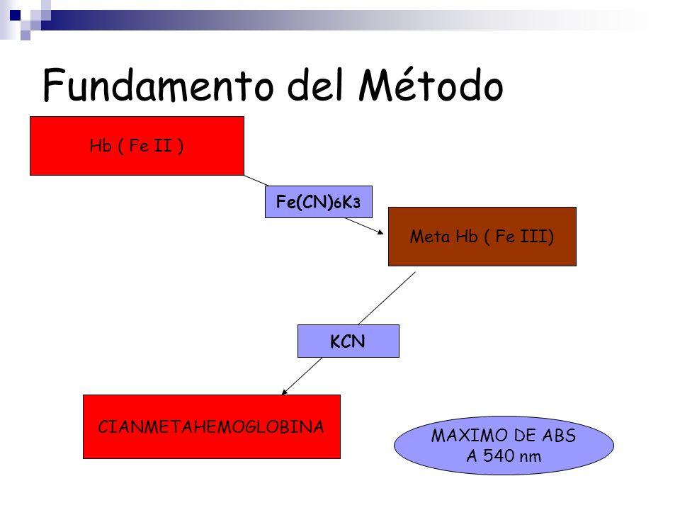 Fundamento del Método Hb ( Fe II ) Meta Hb ( Fe III) Fe(CN) 6 K 3 CIANMETAHEMOGLOBINA KCN MAXIMO DE ABS A 540 nm