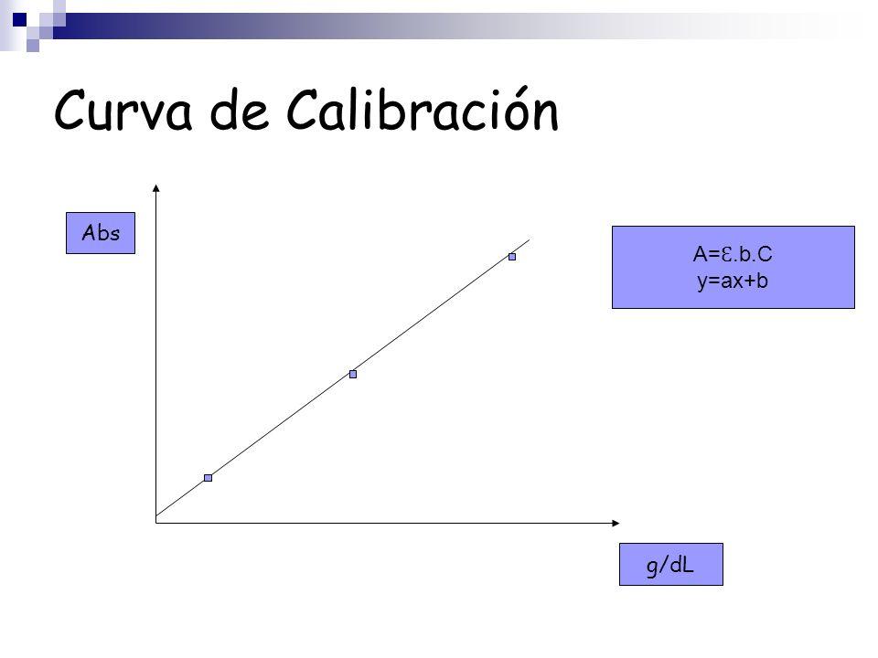 Curva de Calibración A= Ɛ.b.C y=ax+b g/dL Abs