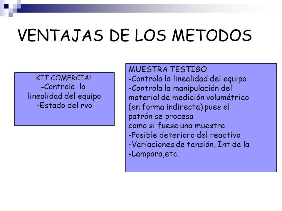 VENTAJAS DE LOS METODOS KIT COMERCIAL -Controla la linealidad del equipo -Estado del rvo MUESTRA TESTIGO -Controla la linealidad del equipo -Controla