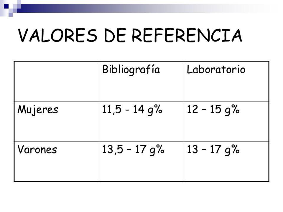 VALORES DE REFERENCIA BibliografíaLaboratorio Mujeres11,5 - 14 g%12 – 15 g% Varones13,5 – 17 g%13 – 17 g%