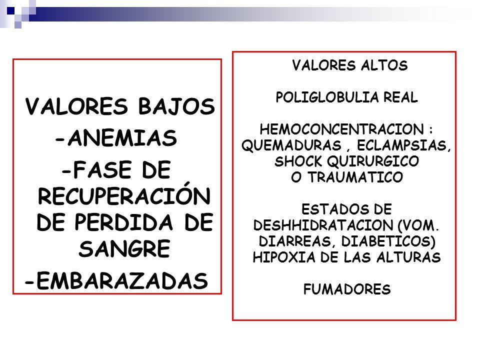 VALORES BAJOS -ANEMIAS -FASE DE RECUPERACIÓN DE PERDIDA DE SANGRE -EMBARAZADAS VALORES ALTOS POLIGLOBULIA REAL HEMOCONCENTRACION : QUEMADURAS, ECLAMPS