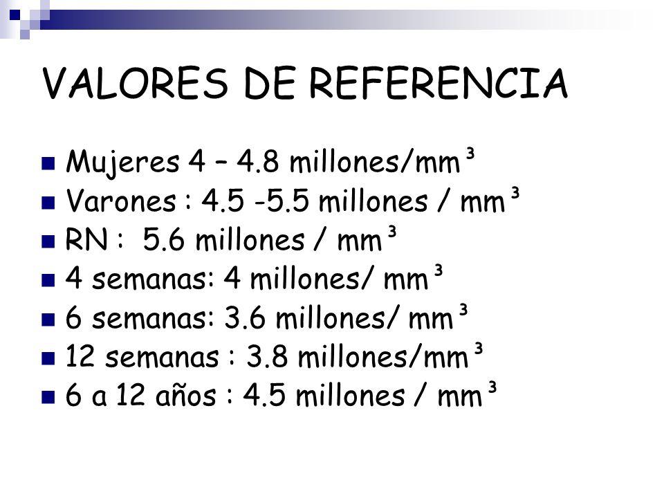 VALORES DE REFERENCIA Mujeres 4 – 4.8 millones/mm³ Varones : 4.5 -5.5 millones / mm³ RN : 5.6 millones / mm³ 4 semanas: 4 millones/ mm³ 6 semanas: 3.6