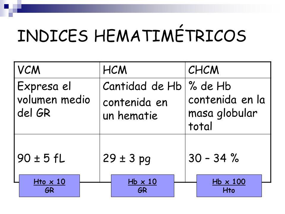 INDICES HEMATIMÉTRICOS VCMHCMCHCM Expresa el volumen medio del GR Cantidad de Hb contenida en un hematie % de Hb contenida en la masa globular total 9