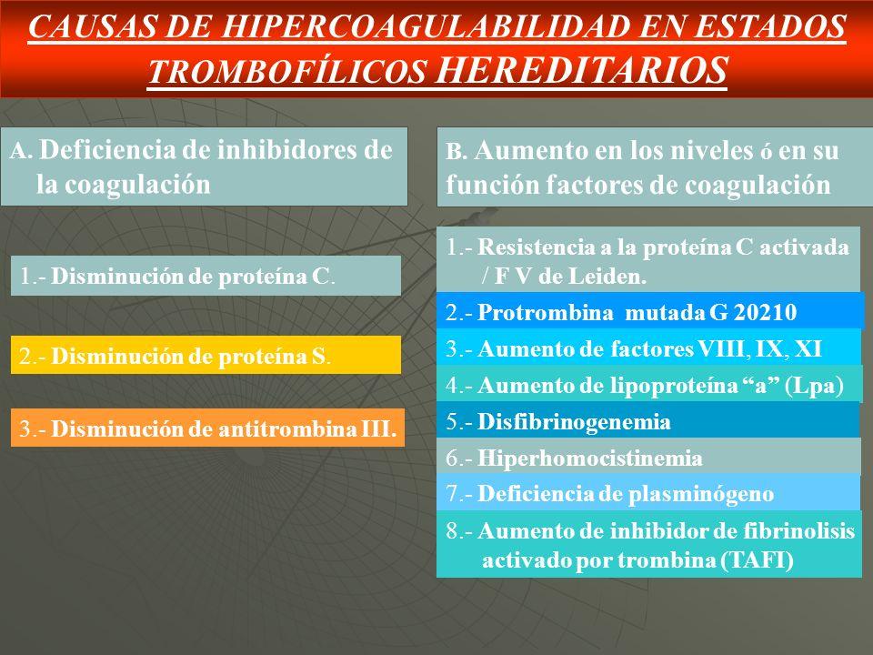 CAUSAS DE HIPERCOAGULABILIDAD EN ESTADOS TROMBOFÍLICOS HEREDITARIOS A. Deficiencia de inhibidores de la coagulación B. Aumento en los niveles ó en su