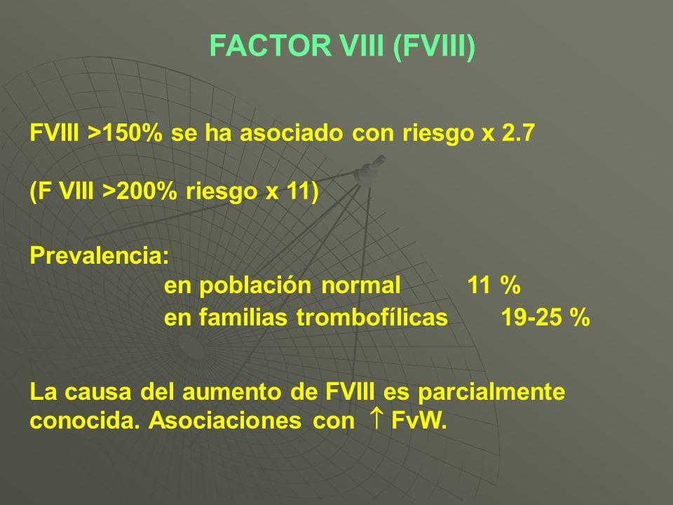 FACTOR VIII (FVIII) FVIII >150% se ha asociado con riesgo x 2.7 (F VIII >200% riesgo x 11) Prevalencia: en población normal 11 % en familias trombofíl