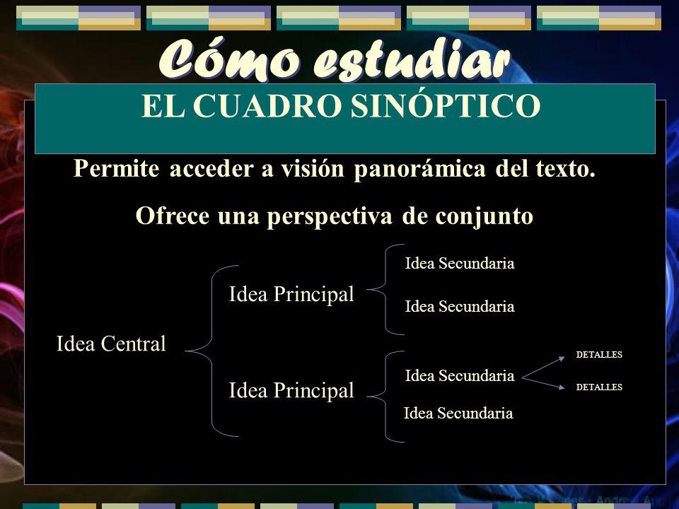 Cómo estudiar Permite acceder a visión panorámica del texto. Ofrece una perspectiva de conjunto EL CUADRO SINÓPTICO Idea Central Idea Principal Idea S