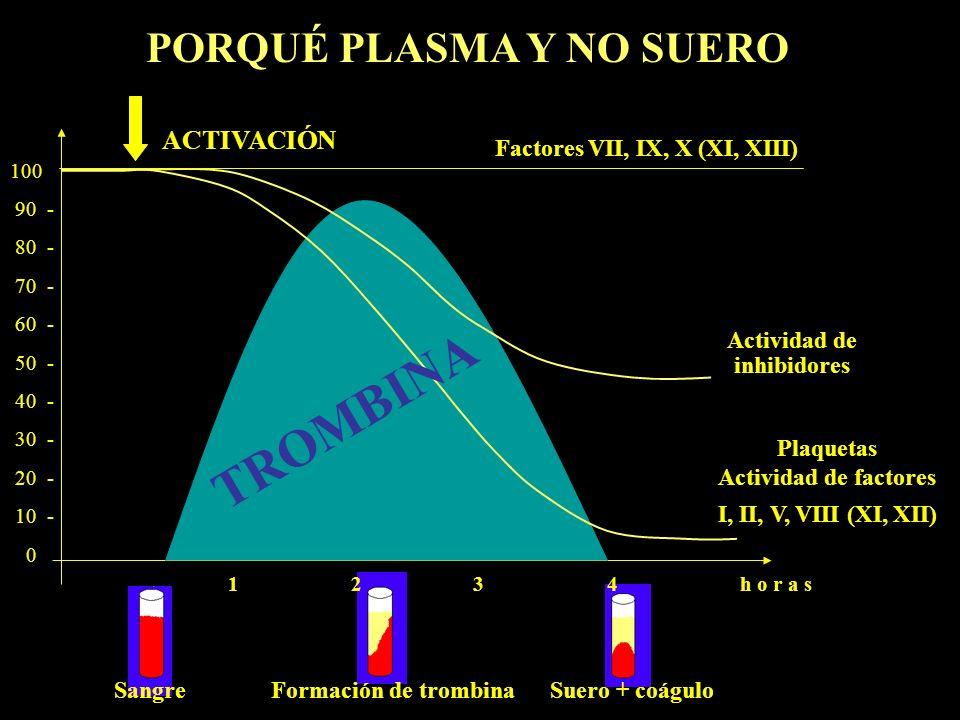 100 90 - 80 - 70 - 60 - 50 - 40 - 30 - 20 - 10 - 0 Actividad de inhibidores Plaquetas Actividad de factores I, II, V, VIII (XI, XII) Factores VII, IX,