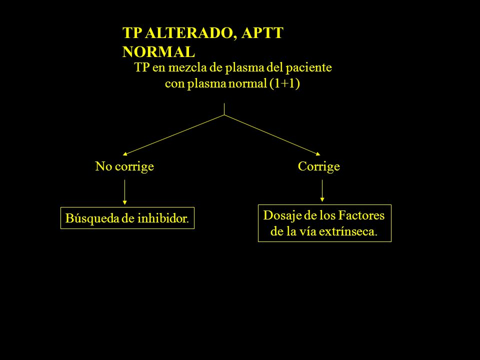 TP ALTERADO, APTT NORMAL TP en mezcla de plasma del paciente con plasma normal (1+1) Búsqueda de inhibidor. Dosaje de los Factores de la vía extrínsec