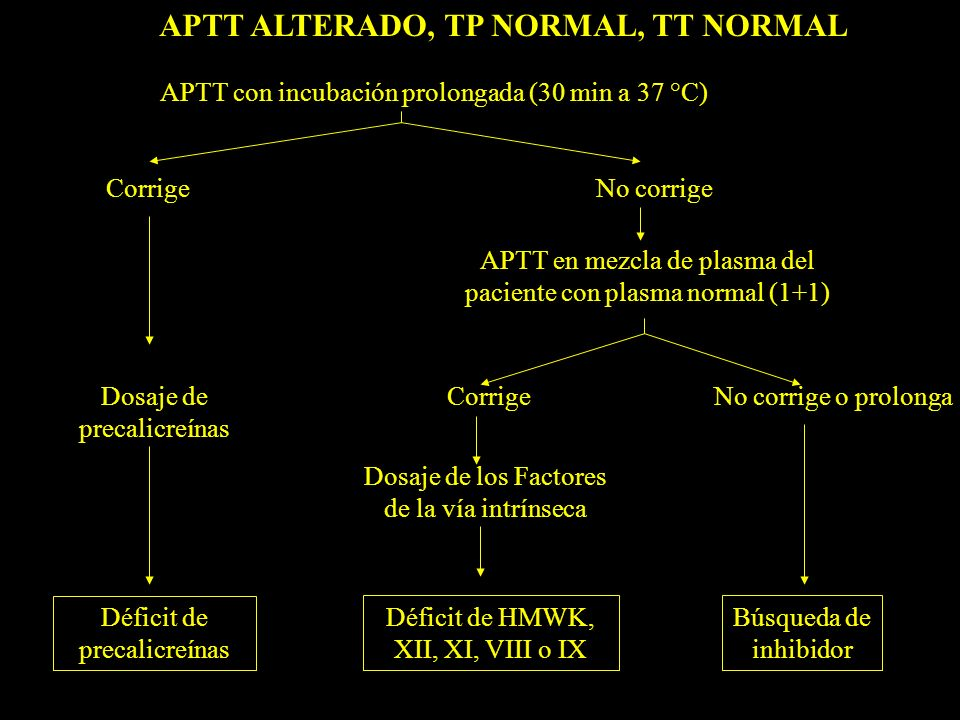 APTT ALTERADO, TP NORMAL, TT NORMAL APTT con incubación prolongada (30 min a 37 °C) CorrigeNo corrige APTT en mezcla de plasma del paciente con plasma