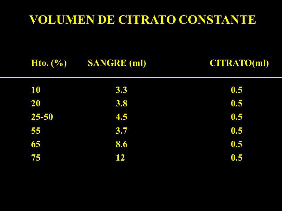 VOLUMEN DE CITRATO CONSTANTE Hto. (%) SANGRE (ml) CITRATO(ml) 103.3 0.5 203.8 0.5 25-504.5 0.5 553.7 0.5 658.6 0.5 7512 0.5
