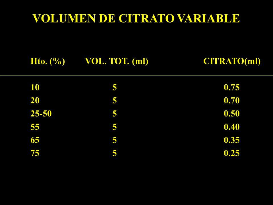 VOLUMEN DE CITRATO VARIABLE Hto. (%) VOL. TOT. (ml) CITRATO(ml) 105 0.75 205 0.70 25-505 0.50 555 0.40 655 0.35 755 0.25