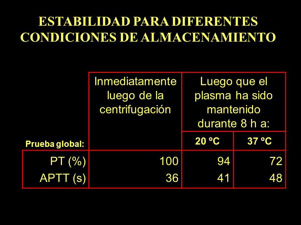 Prueba global: Inmediatamente luego de la centrifugación Luego que el plasma ha sido mantenido durante 8 h a: 20 ºC37 ºC PT (%) APTT (s) 100 36 94 41