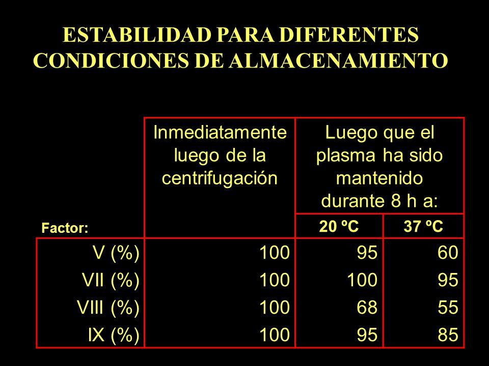 Factor: Inmediatamente luego de la centrifugación Luego que el plasma ha sido mantenido durante 8 h a: 20 ºC37 ºC V (%) VII (%) VIII (%) IX (%) 100 95